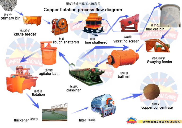 copper beneficiation process yantai jinpeng mining